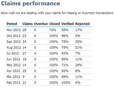 Claims performance as at 7 Feb 2013