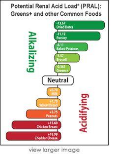 Key to Alkalinity - PRAL chart
