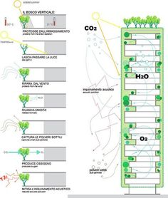 architecture - Stefano Boeri's Vertical Forest Under Construction in Milan Architecture Concept Diagram, Green Architecture, Sustainable Architecture, Sustainable Design, Architecture Details, Building Concept, Building Design, Vertical Forest, Green Tower