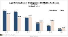 comScore-Age-Distribution-Instagram-Mobile-Audience-May2014