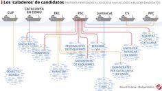 Listas y candidatos | 21D