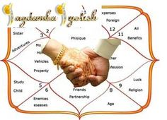 Jagdamba Jyotish is very famous astrologer which is located in Rohini New Delhi, India. Astrology mainly refers to horoscope which is basically deals with situations of your planets like Sun, Moon, Shani, Raahu, Ketu, Shukra, Mangal, and Brahaspati. We give optimum solutions to your problems by correcting problems associated with your planets.  We can say Astrology is a combination of spirituality and science. We are very promising love Marriage Specialist in Delhi.
