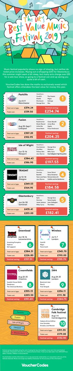 Best value music festivals 2019 | Visual.ly Music Festivals, Music Industry, Festival Fashion, Infographic, Good Things, Infographics, Festival Style