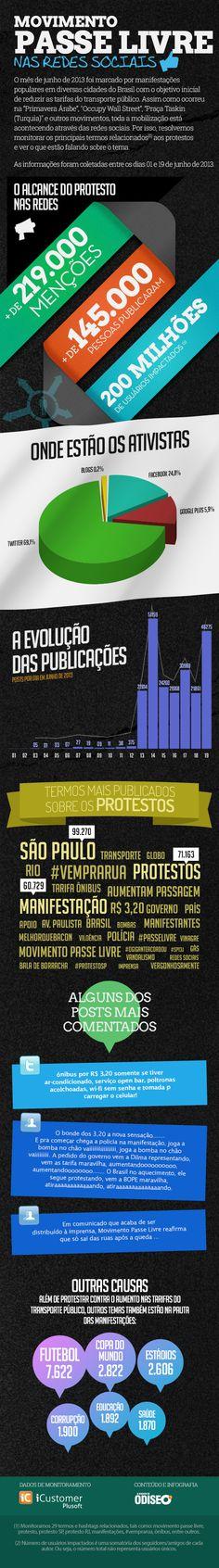 Os protestos em números