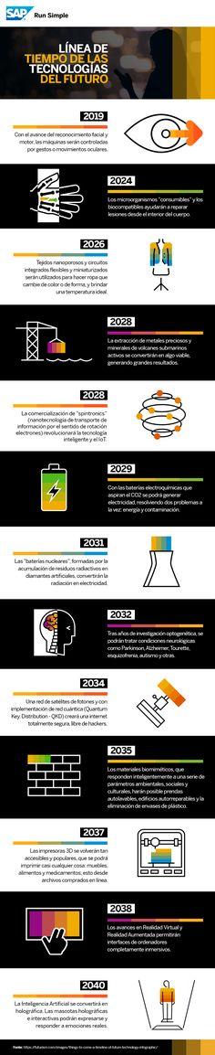 Línea de tiempo de las Tecnologías del Futuro #infografia