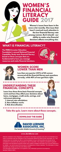 Only 23% of US women can answer all the questions on the National Financial Literacy Quiz correctly! http://www.davidlerner.com/womensfinances
