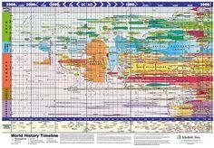 World timeline