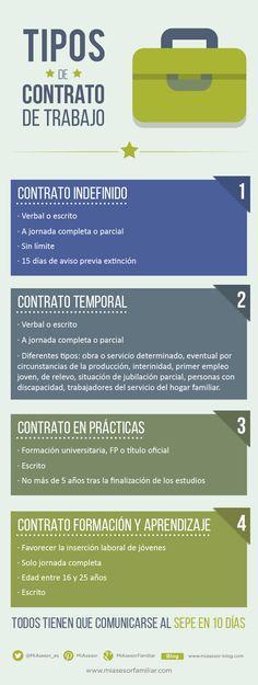 Infografía de MiAsesor con las principales características de los cuatro tipos principales de contrato de trabajo en España.