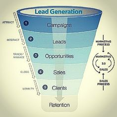 Online lead generation Source: elistappenders.com #lead #generation #campaign #communication #listening #conversation #discussion #understanding #knowledge #reasoning #evaluation #explanation #strategy #observation #experience #interaction #relationship #engagement #trust #direction #focus #goals #productivity