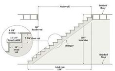 Guide To Stair Construction