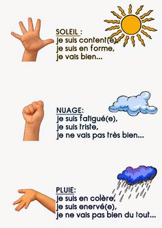 Météo des humeurs Marche aussi pour jaime jaime moyennement et je nai Autism Education, Education Positive, French Worksheets, French Flashcards, French For Beginners, French Songs, French Education, Core French, French Classroom