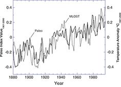 New Study Shows Independent Evidence Of Global Warming