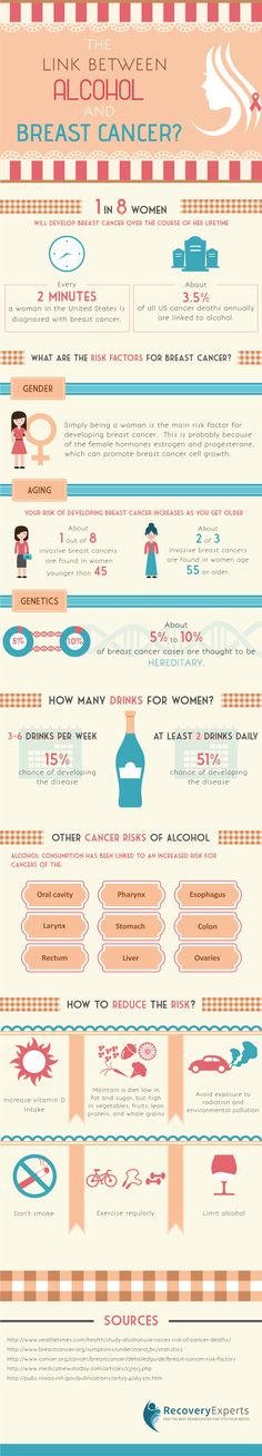 Alcohol Abuse Infographic: Just when you thought alcohol couldn't do anymore damage, it swoops in and targets our lady parts. Believe it or not, research shows that consuming alcoholic beverages dramatically increases a woman's risk of hormone-receptor-positive breast cancer. This substance is known to escalate estrogen levels and other hormones that are linked with this type of breast cancer. Additionally, alcohol can also increase your risk by damaging DNA in cells.