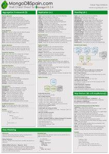 MongoDB Cheat Sheet page 2