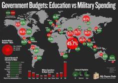 Education vs Military Spending.