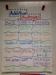 Addition strategy anchor chart for second grade!