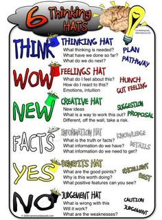 Two Great Classroom Posters on The Six Thinking Hats ~ Educational Technology and Mobile Learning Free resource of educational web tools, century skills, tips and tutorials on how teachers and students integrate technology into education Teaching Critical Thinking, Thinking Strategies, Teaching Strategies, Teaching Tools, Teaching Resources, Teaching Ideas, Brain Based Learning, Project Based Learning, Six Thinking Hats