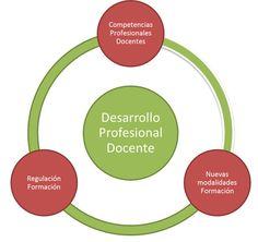 Marco Estratégico de Desarrollo Profesional Docente | Blog de INTEF