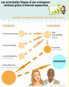 """Infographie Webmarketing  : """" Les principales étapes d'une croissance continue grâce à Internet aujourd'hui ... """""""