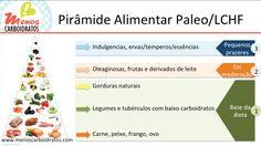 Veja o guia completo da Dieta Paleolítica e saiba como fazer a dieta que mudou o corpo de muitos inclusive famosos!
