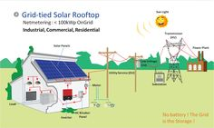 Top Five Advantages of Net Metering - http://bendygo.com/blog/balance-your-businesss-budget-with-solar-power/?%www.bendygo.com%