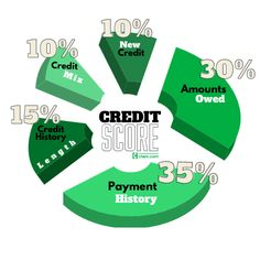 5 Sneaky Ways to Improve Your Credit Score - Clark Howard Fico Credit Score, Good Credit Score, Improve Your Credit Score, Credit Card Transfer, Clark Howard, Rewards Credit Cards, Budgeting Money, Credit Card Offers, Scores