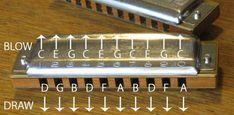 Notas de una harmonica diatonica en C (Do).