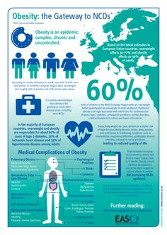Obesity infographic design by www.lunatrix.co.uk #obesity #healthadvice #infographic