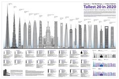 10 Tallest Buildings in the world completing in 2018 , Courtesy of the Council on Tall Buildings and Urban Habitat High Building, Green Building, Building Structure, Harvard Photography, China Architecture, Architecture Magazines, Landscape Architecture, Shanghai Tower, Take The Stairs