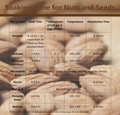 Soaking Time for Nuts and Seeds