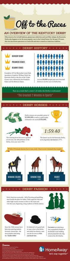 KENTUCKY DERBY: HISTORY AND FASHION