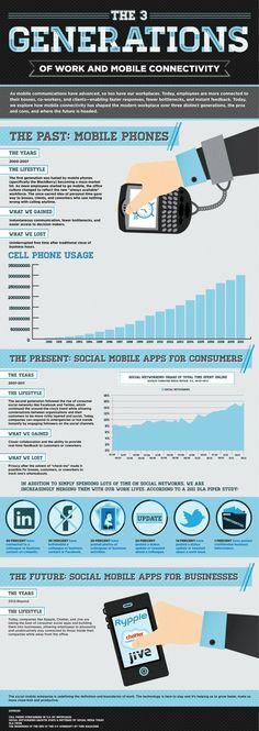 Cette infographie infographipedia illustre les 3 générations de mobiles et applications mobiles, passée, présente et future.
