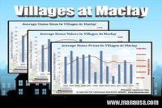 Villages At Maclay Real Estate Report November 2015 #realestate #tallahassee #housingmarket