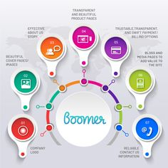 Check List for a perfect e-commerce store. Build your e-commerce store and explore it for free. Product Page, Building A Website, Cover Photos, Digital Marketing, Ecommerce Store, App, Explore, Logo, Check