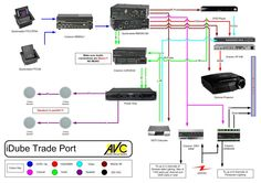 Basic AV System with AMX Control System System Diagrams