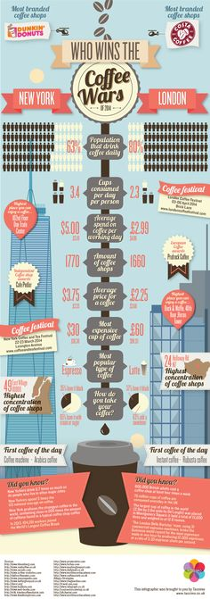 New York vs London: Which City has the Cooler Coffee Culture? (INFOGRAPHIC)