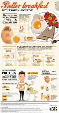 Better #Breakfast with Protein Rich #Eggs #health #diet