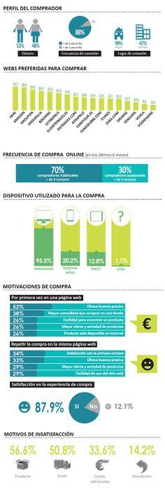Esta infografía nos muestra las principales características y hábitos de comportamiento del comprador on line en España. Es principalmente masculino (52%), se conecta al menos una vez al día a internet (88%) y principalmente desde casa