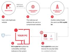 New campaign leverages RIG Exploit kit to deliver the Cerber Ransomware http://securityaffairs.co/wordpress/55354/cyber-crime/rig-exploit-kit-cerber.html #securityaffairs #RIG #Exploitkit #ransomware