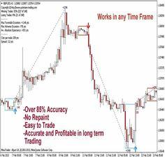The PZ Day Trading indicator has been especially designed for scalping intraday charts and detects reversals in a Zig-Zag fashion, without repainting or backpainting at all.  ◦Amazingly easy to trade  ◦Optional continuation patterns can be displayed  ◦Chart statistics will help you to optimize your