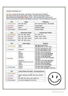 Die vier Fälle – # cases - Famous Last Words German Resources, Deutsch Language, German Grammar, German English, German Language Learning, Learn German, Thing 1, School Hacks, Good To Know