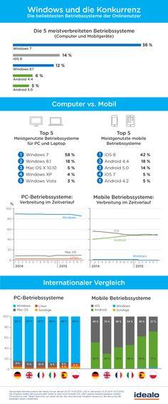 Zum Start von Windows 10: Die beliebtesten Betriebssysteme der idealo-Nutzer im Vergleich