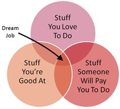 What's your dream job? Find out here! Take the quiz!