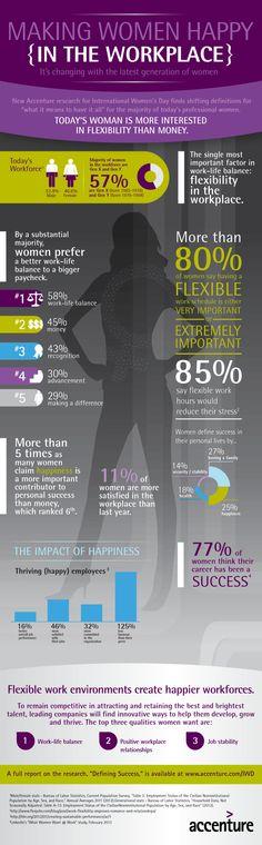 Qué hace felices a la mujeres en el trabajo #infografia #infographic