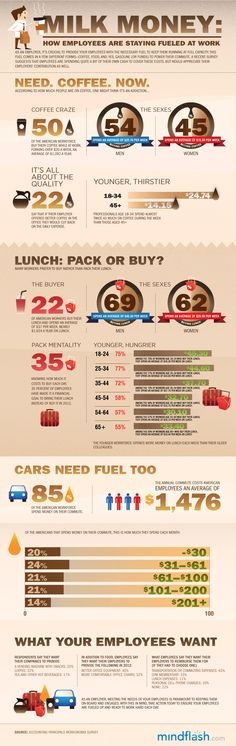 Milk Money: How Employees Are Staying Fueled At Work. Infographic by @mindflash