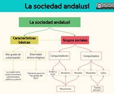 22_La sociedad andalusí