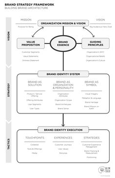 Building Brand Strategy - An adaptation on Aaker's work for organizations