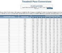 treadmill pace conversions and HIIT workouts. plus i love this blog - she is a crack up