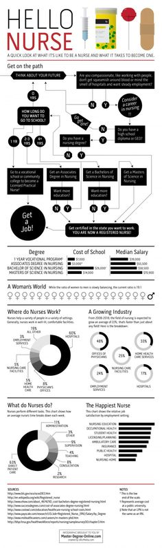 A quick look at what it is to be a nurse and what it takes to become one, an Infographic created by oBizMedia.com.