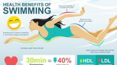 Swimming is A Mystery of Health Miracles http://www.swimhealth.net/swimming